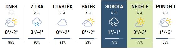 Předpověď počasí v Peci pod Sněžkou (zdroj: Meteocentrum.cz)
